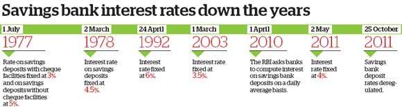 Interest Rate on Saving Bank Account from 1977