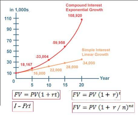 Simple Interest and Compound Interest Comparison