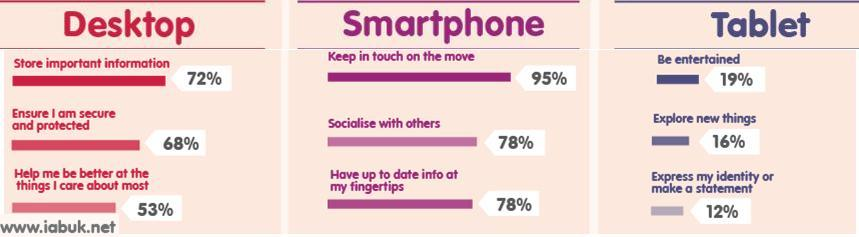 IAB UK Research on the benefit that device gives