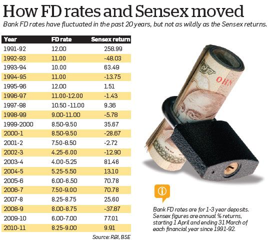 FD rates Sensex rates since 1991