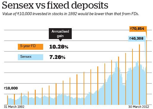 Sensex vs Fixed Deposit