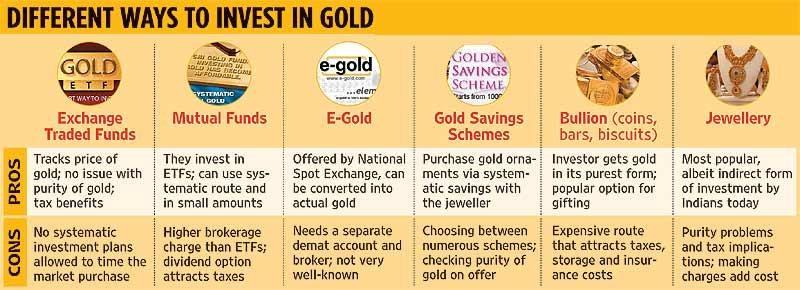 Comparison of Ways of Investing in Gold