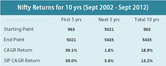 Nifty 10 years return 2002-2012