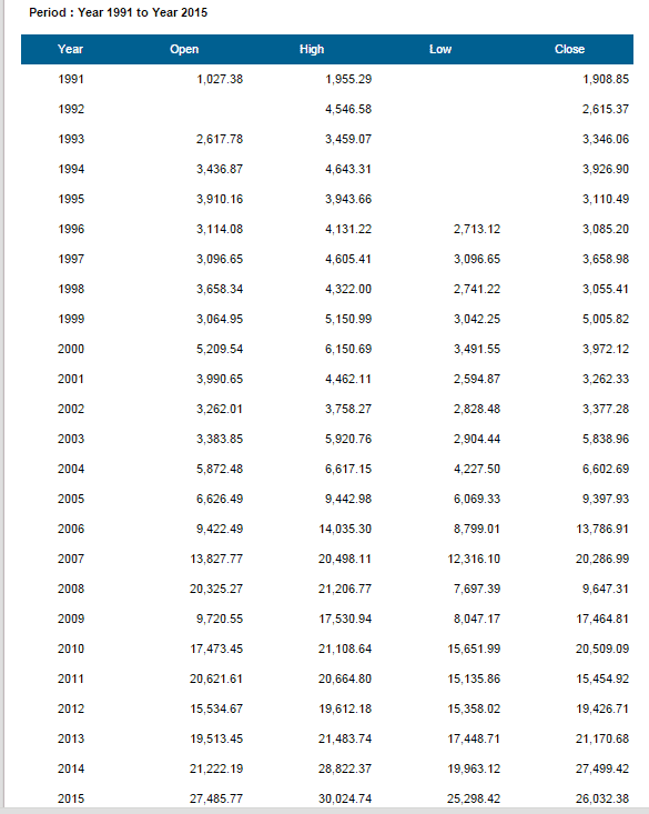 Sensex yearly data from 1991