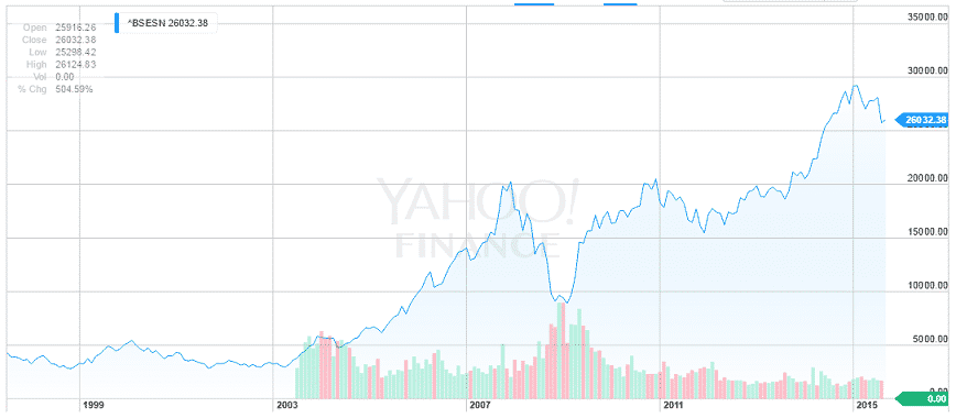 Stock Market ups and down from 1991