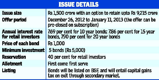 Issue details of Tax free bonds
