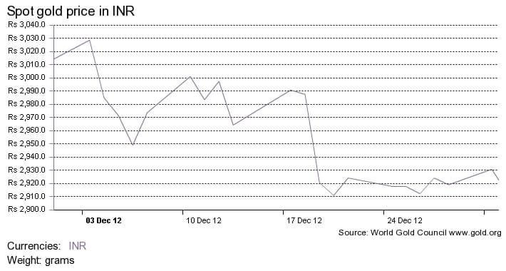 Gold price fluctuation in Dec 2012