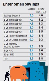 Interest Rates for FY 2012-13