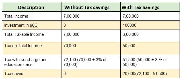 How tax is saved 