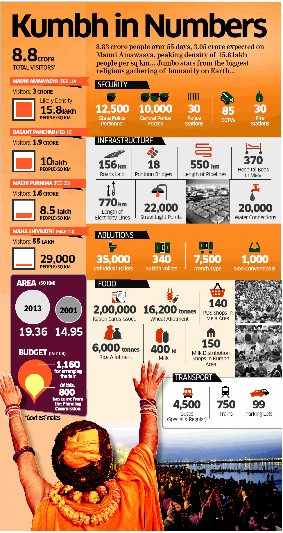 Mahakumbh in numbers