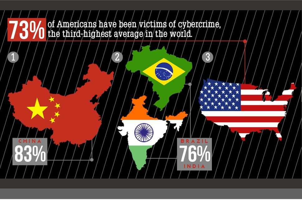 Victims of cyber crime across world