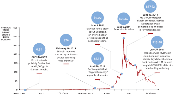 Bitcoin bubble burst of 2011