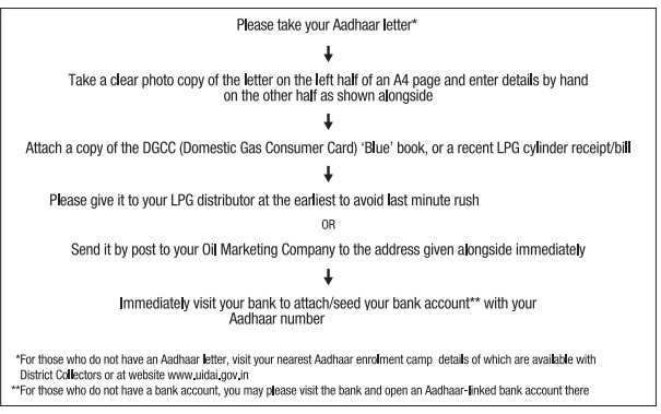 Link LPG with Aadhar