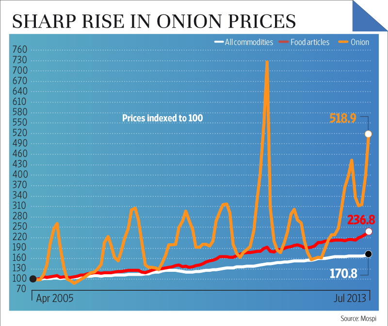 Rise of onion prices