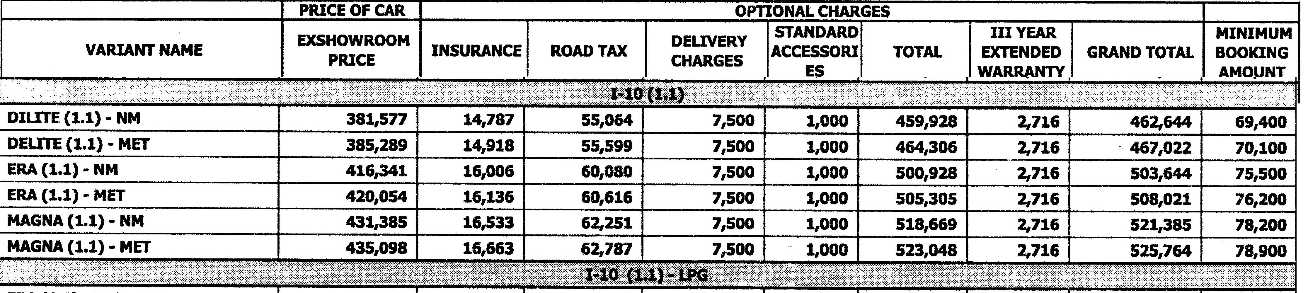Hyundai From Ex show room price to road price