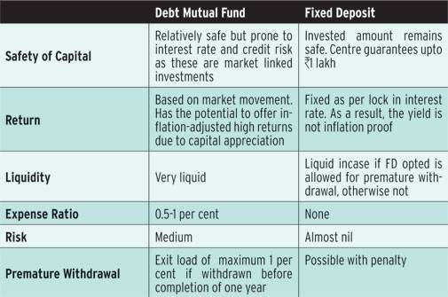 Compare Debt Mutual Funds with Fixed Deposits: Alternatives to Fixed Deposits
