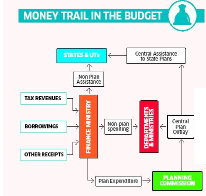 Money trail in Union Budget