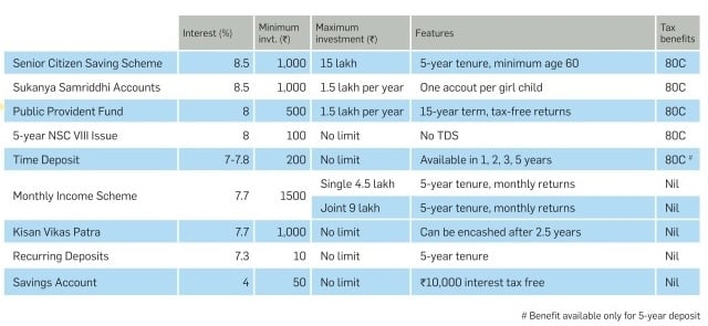 Interest rates of post office small savings schemes in fy - Post office investment account interest rates ...