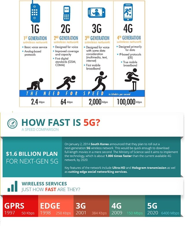 4G in India : What is 4G? 4G Telecom Operators and 4G ...