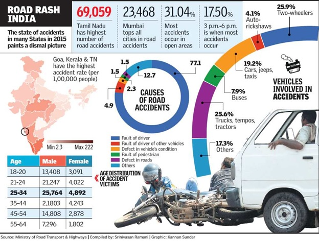 Number of road accidents in India