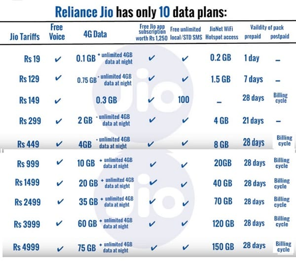 Reliance Jio Features Data Charges Phones And How To
