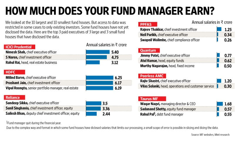 What is Mutual Fund Manager salary