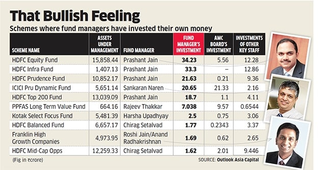 Mutual Funds where Fund Managers invest in their own schemes