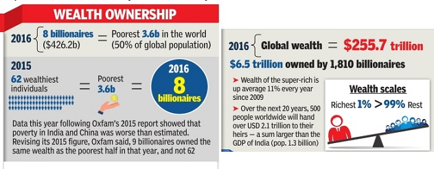 Wealth of world billionaires