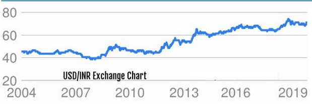 USD to Rupee conversion chart