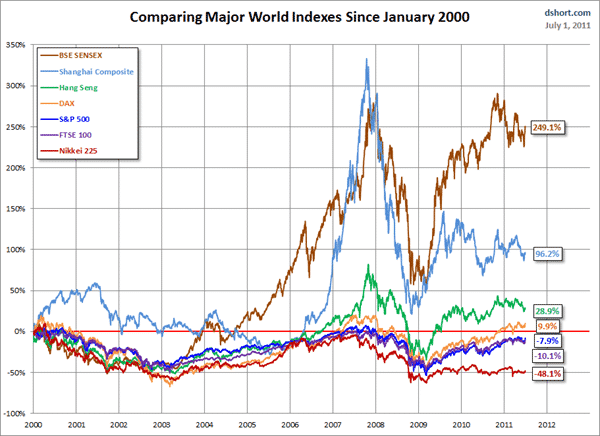 Indices of world since 2000