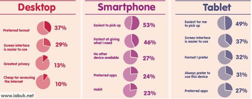IAB UK Research on role the device plays
