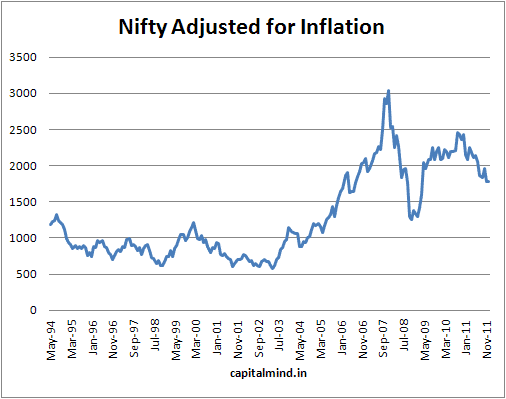 Nifty returns adjusted for inflation