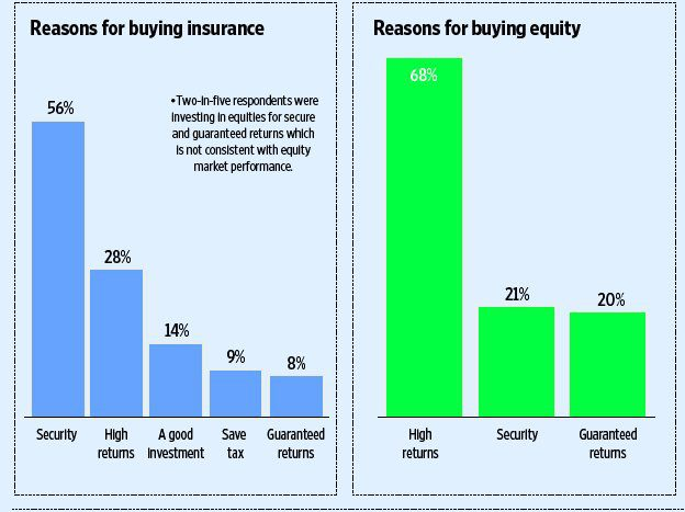 Ameriprise reasons why people buy products