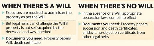 Papers needed to claim when there Will or not Will