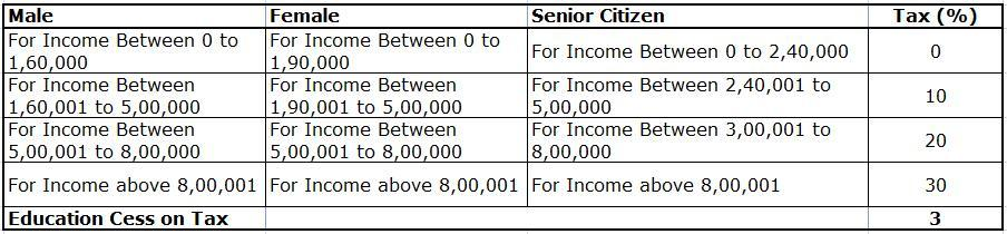 TDS Salary Rates for Assessment Year 2012-13