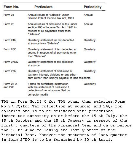 TDS forms and periodicity