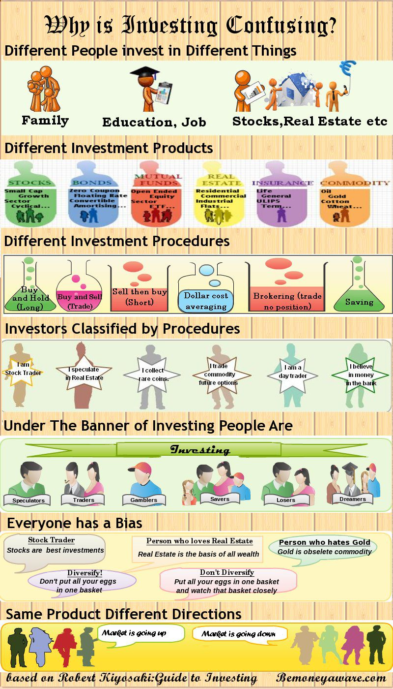 Infographic on why is Investing Confusing?