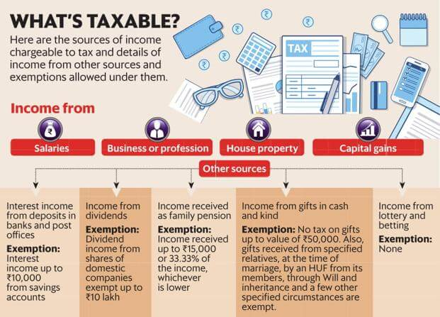 ITR : Types of Income