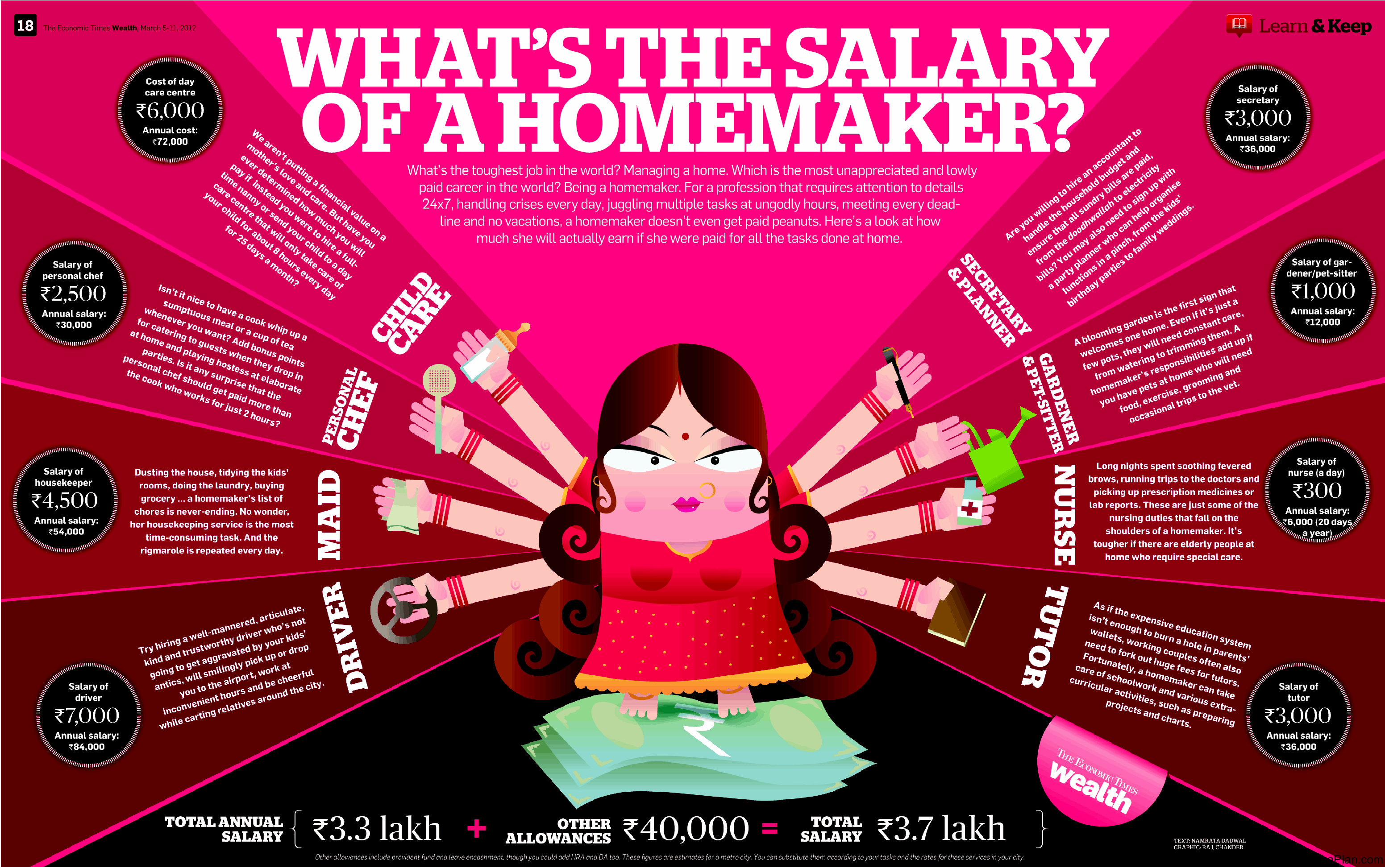 What's the salary of a homemaker