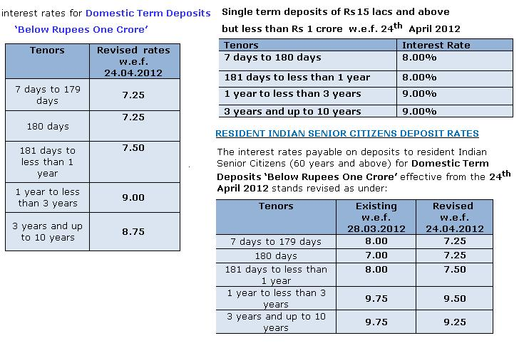 Fixed Deposits Interest rate from State Bank of India