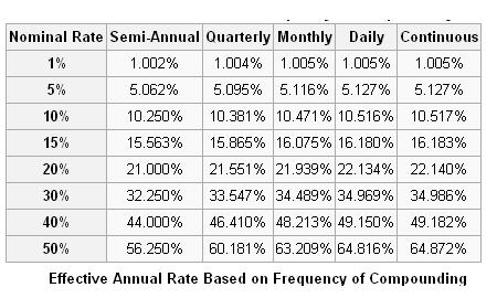 Effective Annual Rate Based on Frequency of Compounding
