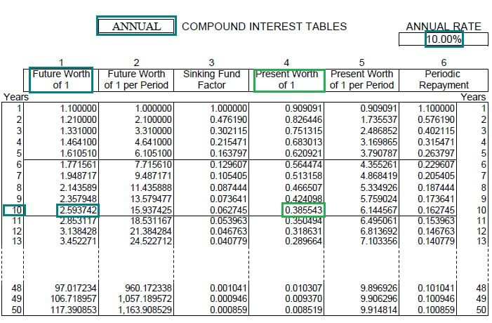 Table for 10% interest annual compounding