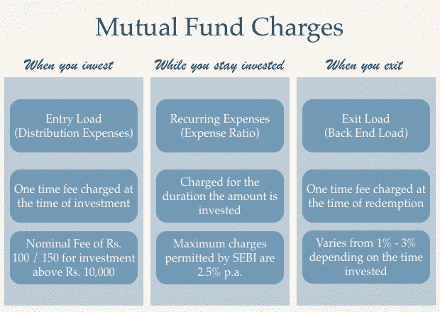 Charges of investing in Mutual Funds