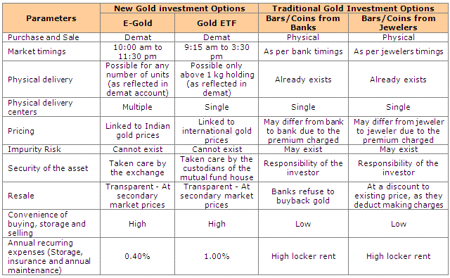 Comparison of Popular ways of investing in Gold