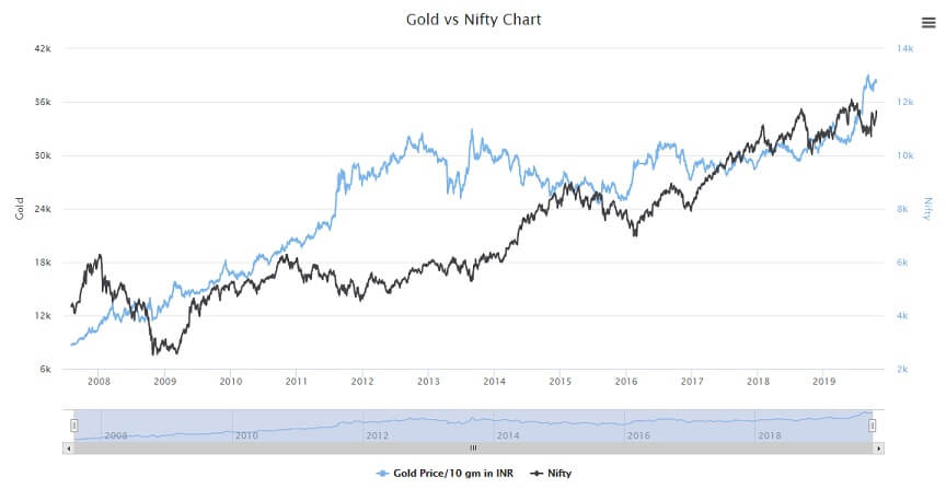 How Gold Price and Nifty have performed over the years