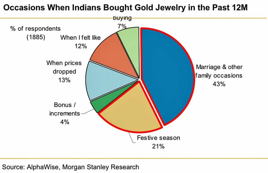 When Indians buy gold?