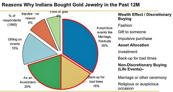 Why Indians buy gold?