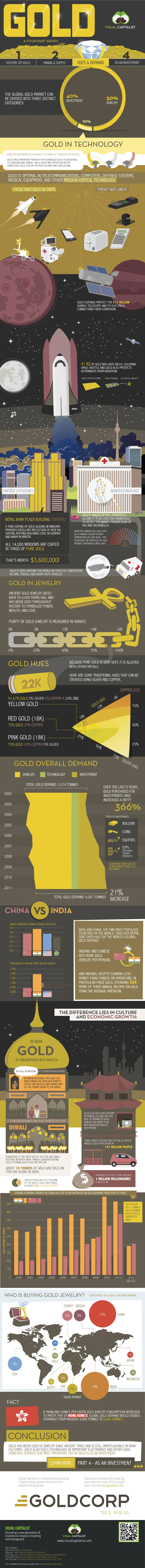 Infographics on uses and demand of gold esp. in jewellery