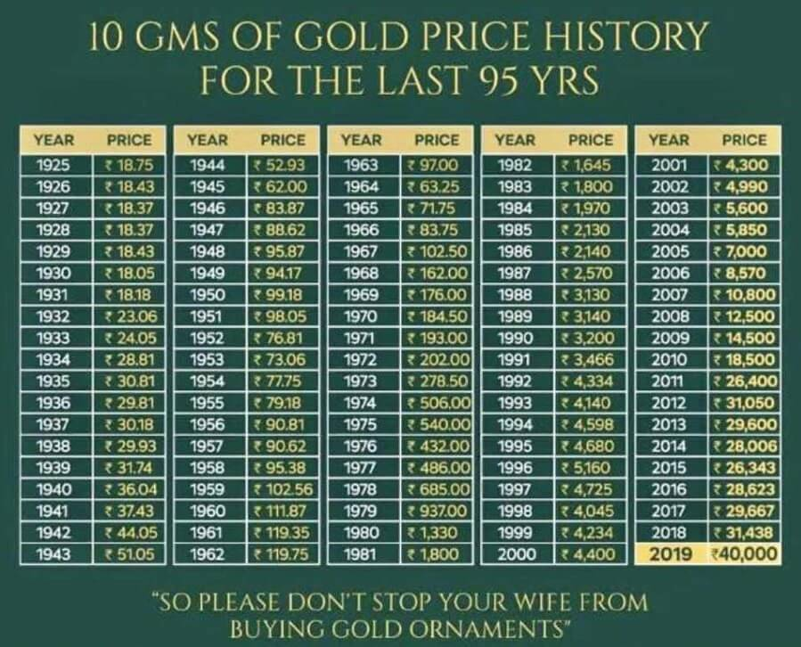 Gold Price from 1925