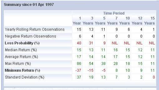 Rolling returns summary from Apr 1997 to Mar 2012
